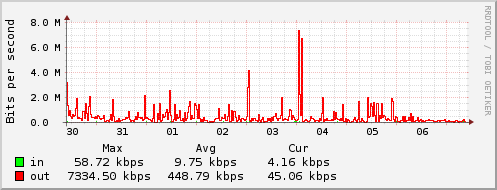 Weekly Bandwidth Usage