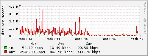 Bandwidth - 18/11/2015