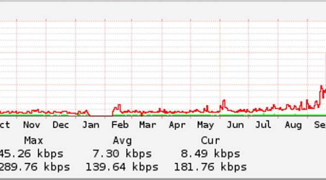 Photon: Where is my Bandwidth Going?