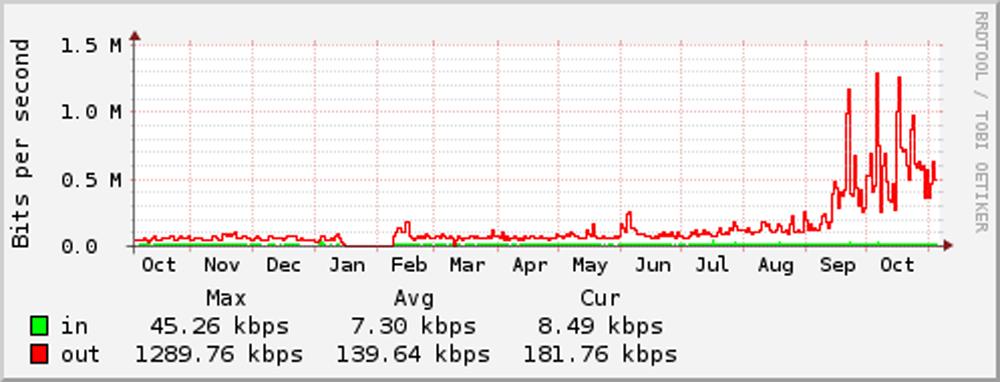 Photon: Where is my Bandwidth Going? - chromosphere